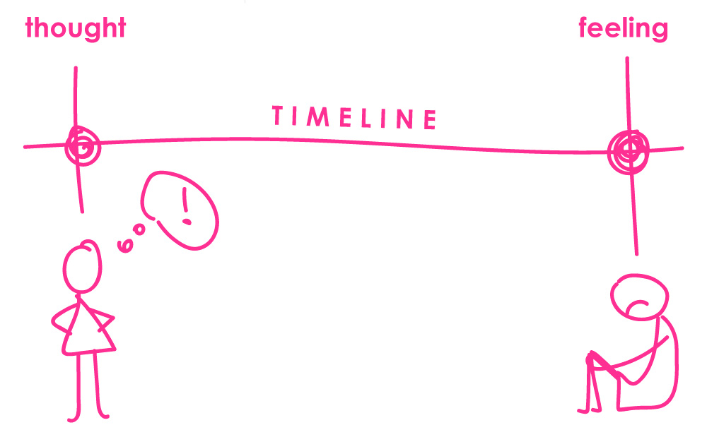 thought feeling timeline